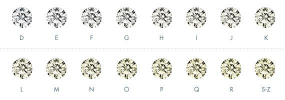 Your Diamond Colour Guild